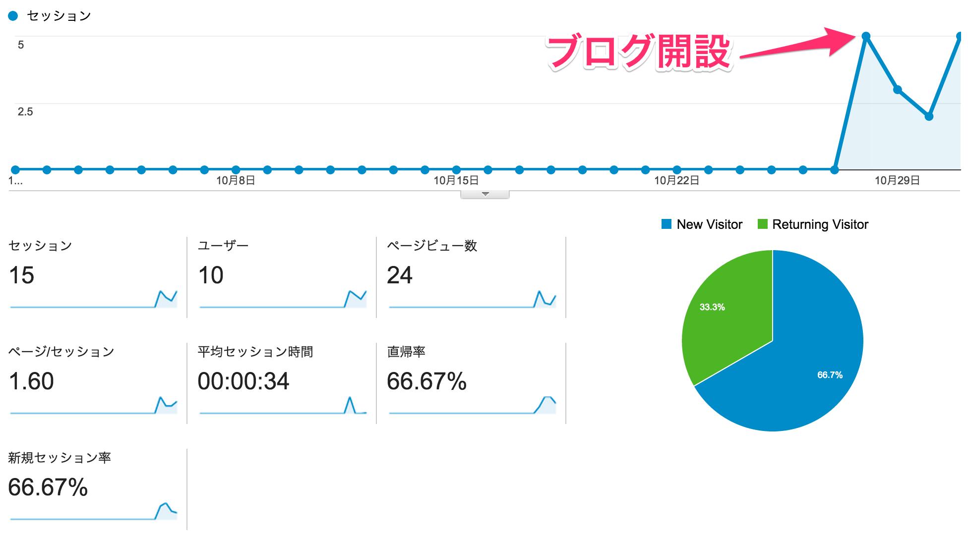 201410analytics